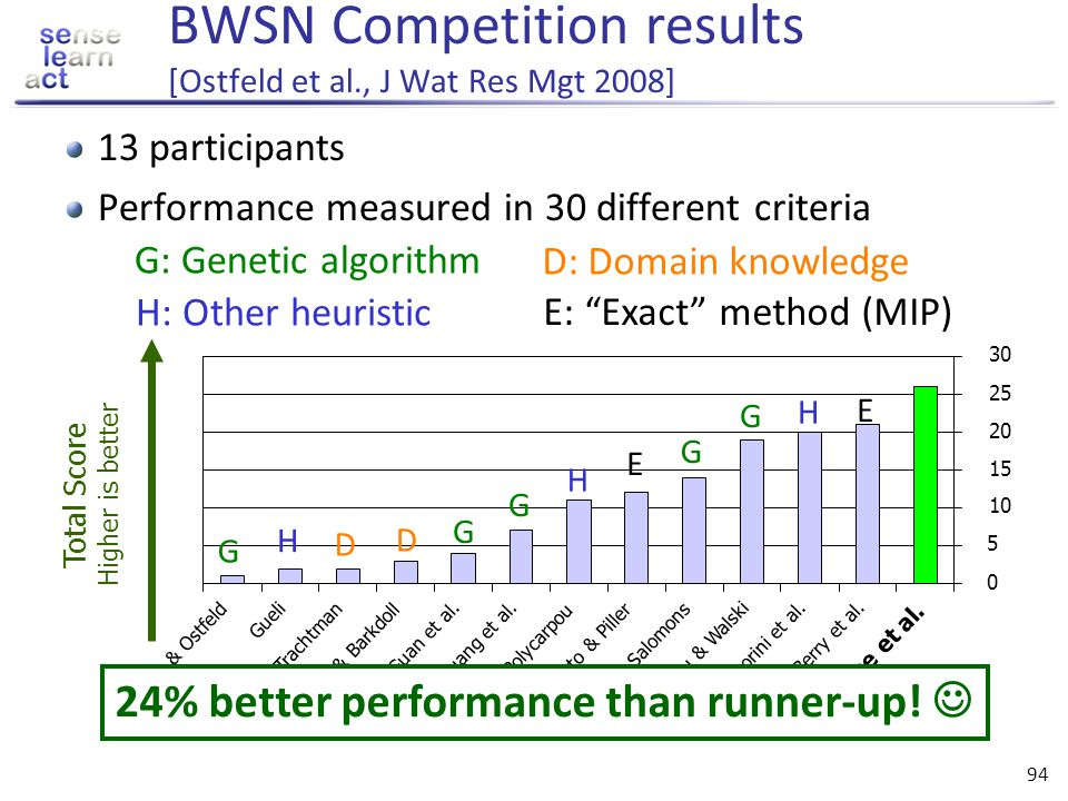 BWSN Competition results [Ostfeld et al., J Wat Res Mgt 2008]